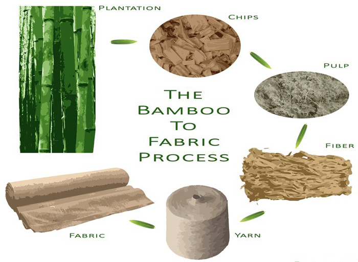 Bamboo to paper fabric