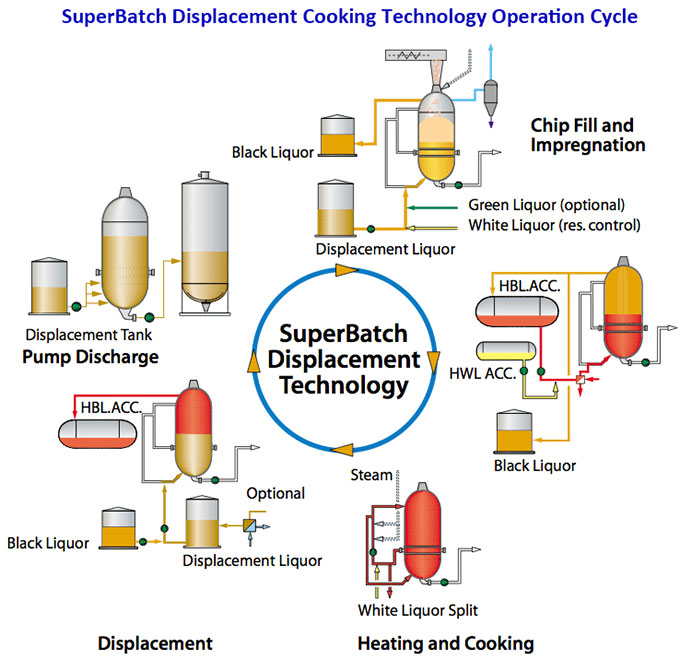 super batch displacement cooking system
