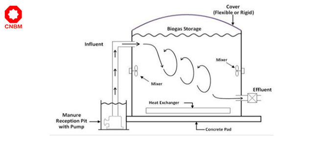 working principle of digester